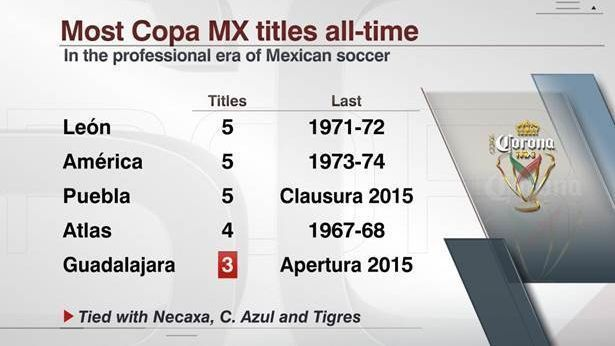 The numbers behind Wednesday's Chivas-Morelia Copa MX final