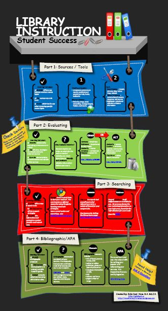 infographic_information-literacy-follow-up.png 331×614 pixels
