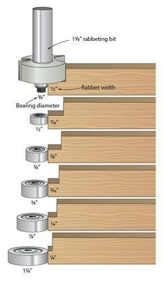 34 Best Edge Forming Router Bits Images On Pinterest