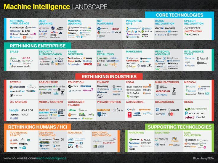 El estado actual de la #inteligencia digital y el aprendizaje de máquinas, por Shivon Zilis #smcmx #