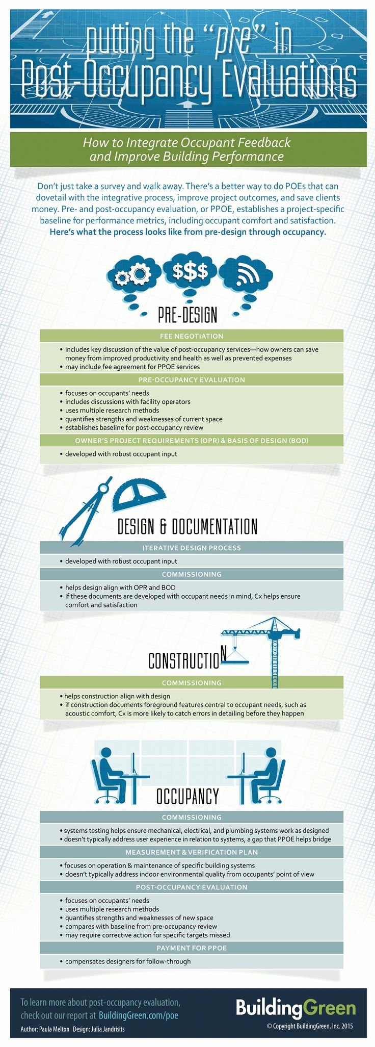 How to Integrate Occupant Feedback and Improve Building Performance - Infographic