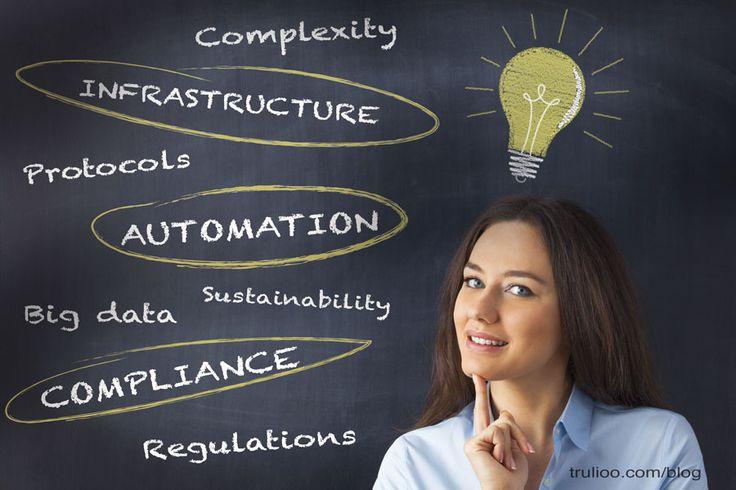 RegTech: Solutions for Regulatory Compliance Requirements. #regtech #compliance…
