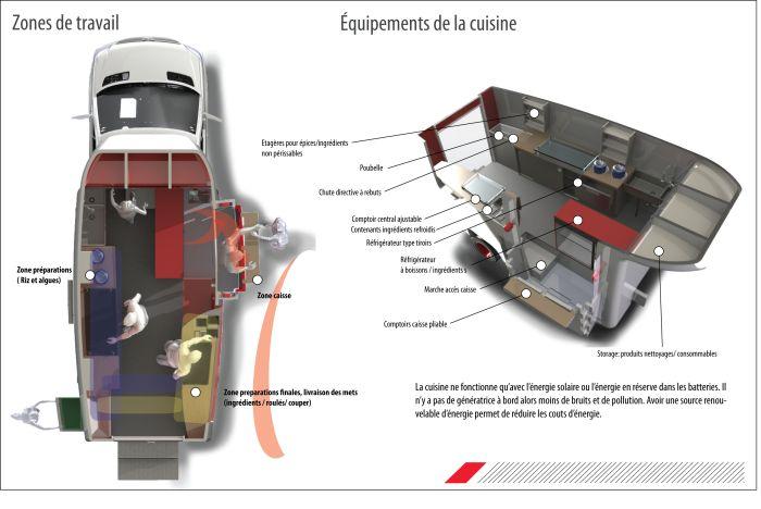 Food truck ergonomics and redesign study by Jonathan LeRoy at Coroflot.com
