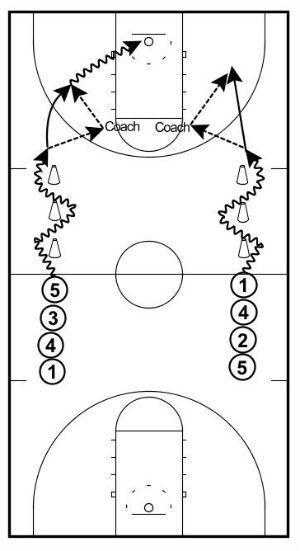 Give and Go Shooting Drill #basketballdrillsshooting
