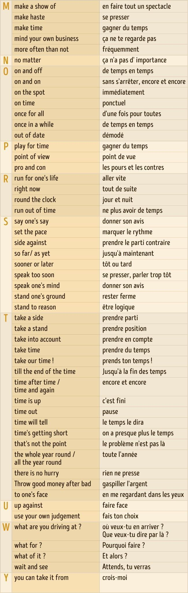 Une Grille Simple Et Tres Pratique Garde La Elle Te Sera Utile English Verbs Listenglish Vocabulary Wordsenglish