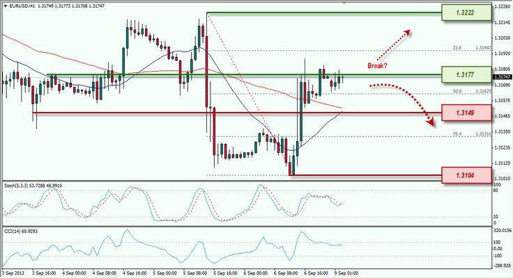Euro Pullback dan Uji Resistance; Aussie Masih Bullish [9/9/2013]