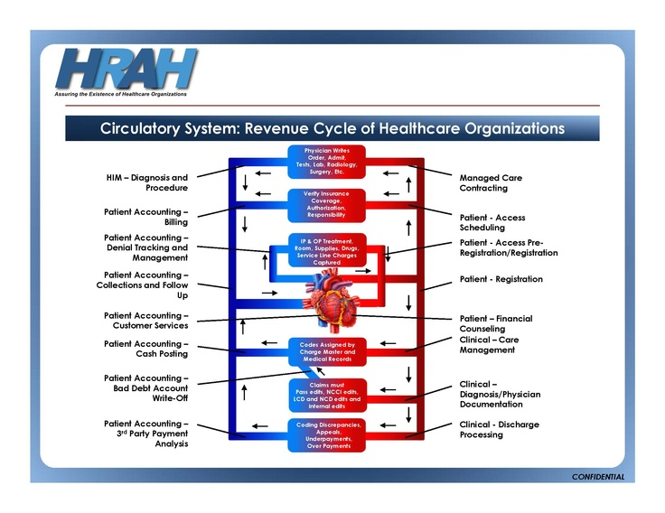 9 best Healthcare Revenue Cycle images on Pinterest Management - revenue cycle specialist sample resume