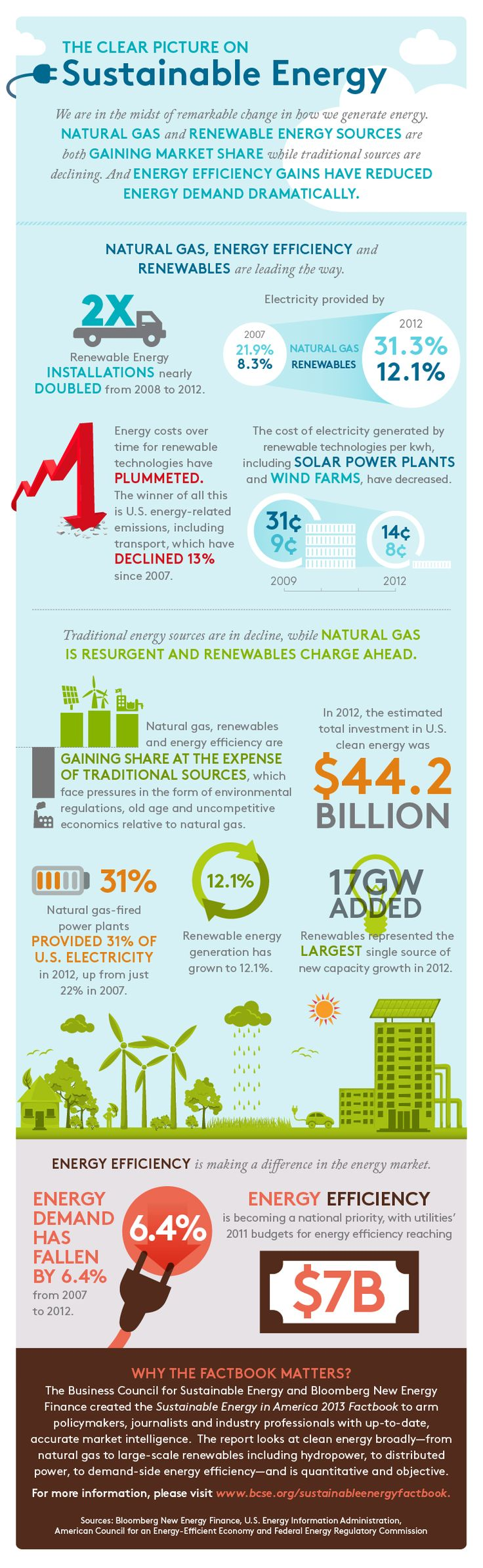 A fresh look at the state of US energy, via the Sustainable Energy in America 2013 Factbook, researched and produced by Bloomberg New Energy Finance and commissioned by the Business Council on Sustainable Energy.