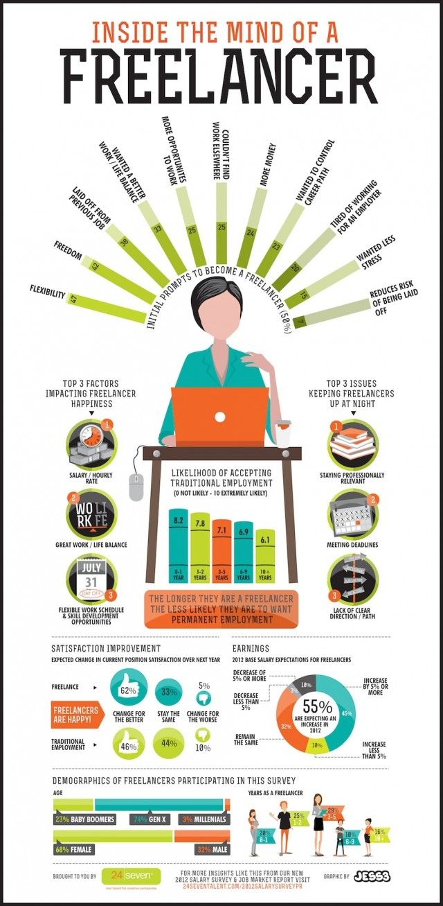 Thinking about freelancing? Check out this infographic on the pros and cons of it: