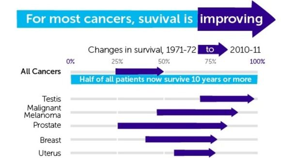 Prostate cancer patients' survival rates improve most - ITV News