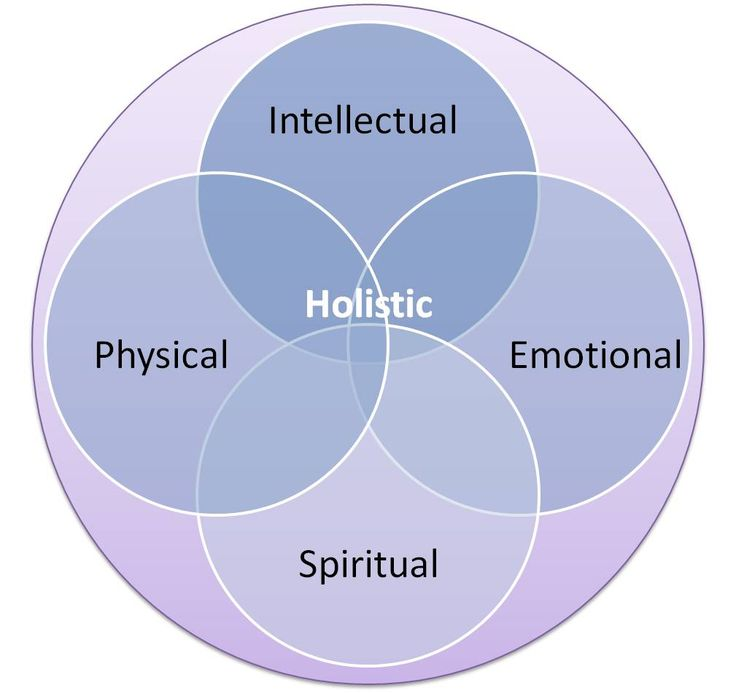 Holistic Approach - The Physical, Emotional, Mental and Spiritual (PEMS) are equally important to total health.