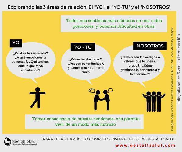 """El Psicoterapeuta Gestalt de Barcelona Jordi Gil, comparte en este artículo e infografía las 3 áreas de relación: el """"yo"""", """"el yo-tu"""" y el """"nosotros"""". Todos nos sentimos más cómodos en una o dos posiciones, y tenemos dificultad con otras. ¿Cómo lo vives tu?, ¿Cuál es tu tendencia y por qué? ¡Lee el artículo completo en nuestro blog!"""