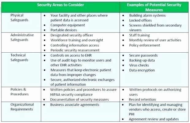 Security Risk assessment Template in 2020 | Mission ...