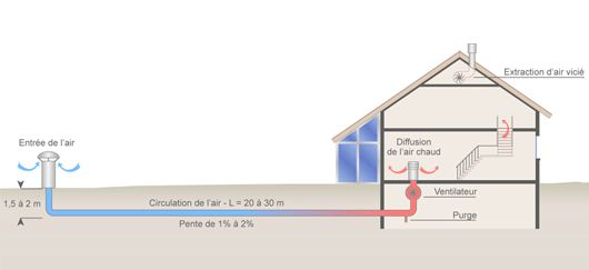 g othermie superficielle puits canadien chauffage par g othermie verticale vertical. Black Bedroom Furniture Sets. Home Design Ideas