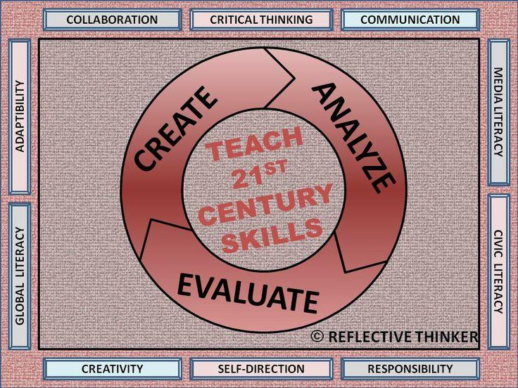 Critical thinking skills activities high school
