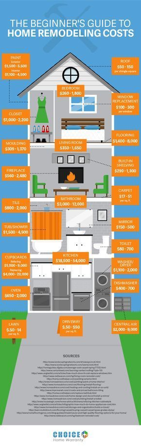 The Beginner's Guide to Home Renovation Costs …