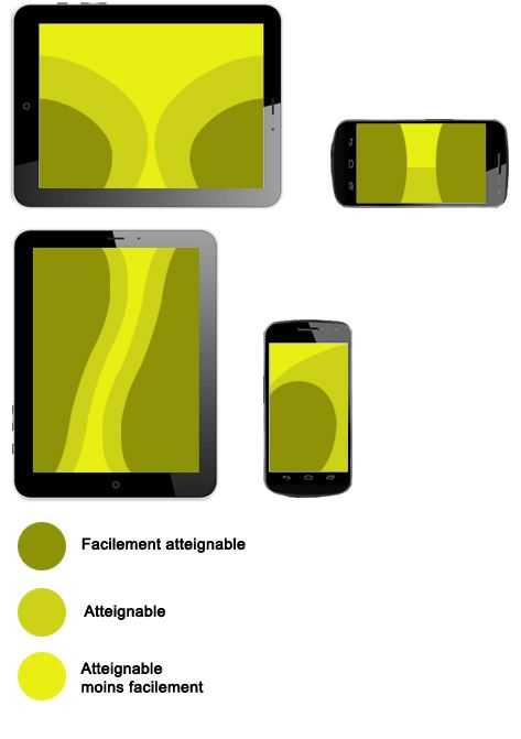 Zones confort/inconfort tablet