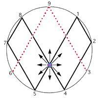 20 best * Vortex Mathematics * images on Pinterest