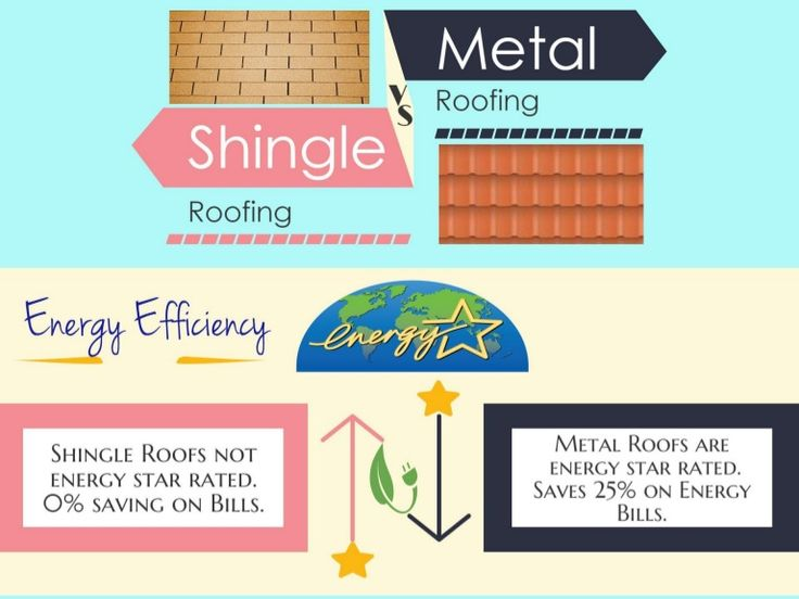 37 best Roofing Comparisons images on Pinterest Phoenix, Roofing - roofing estimate