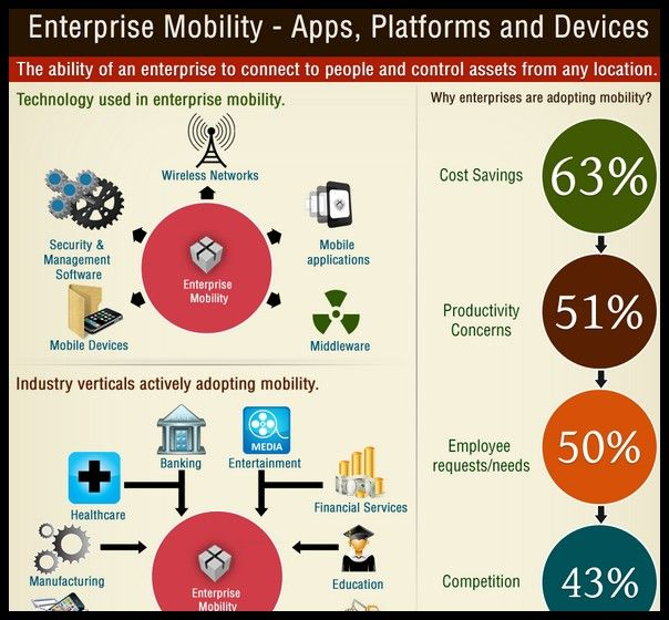 1000+ images about Infographics - Enterprise Mobility on Pinterest ...