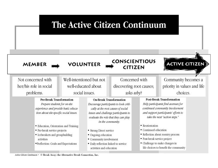 how to become an active citizen Becoming an active citizen later that evening as we walked for the bus, i was processing the day and wanted to share how i felt walking with phil, who started this journey for me, i thanked her for the impact that her and her organisation's actions have had on me.