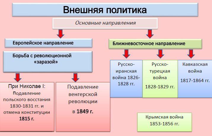 Конспект внешняя политика александра 1 7 класс