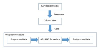 Predictive analytics using SAP Design Studio and SAP HANA – Part 2