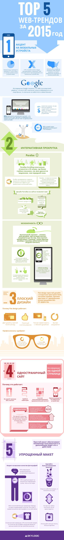 Топ 5 web-трендов #дизайна за 2015 год  О том, какие требования будут выдвигаться к дизайну #сайта в этом году, вам расскажет следующая инфографика. http://skylogic.com.ua/article/top-5-web-design-trends-for-2015