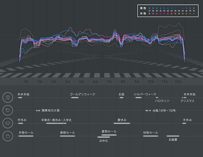 イメージ図:渋谷スクランブル交差点の一年