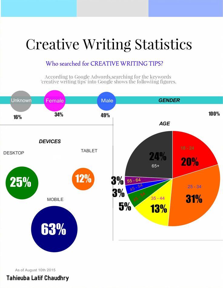 tips creative writing beginners