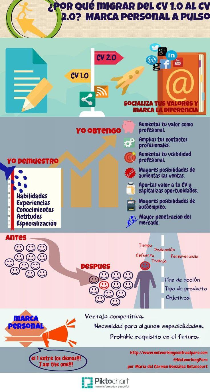 Mejores 131 imágenes de cv espagnol en Pinterest   Español, Diseño ...