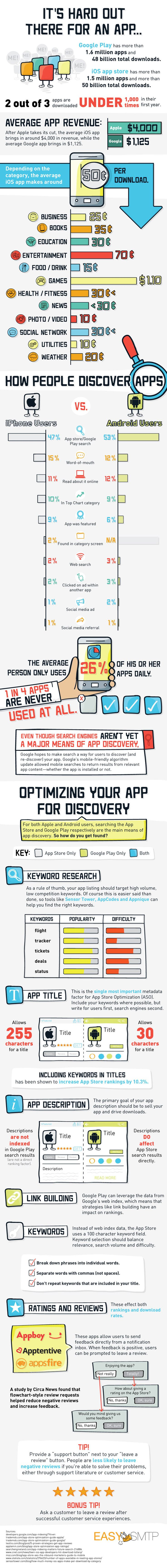 App Store Optimization Guide Infographic. Topic: Android apps, Google play store, app optimization marketing.