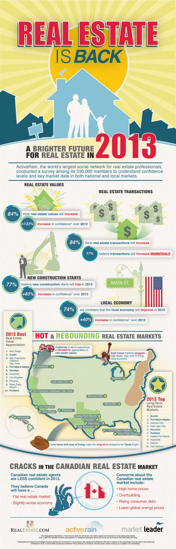 Real estate is back! [infographic] Heck Yes! I picked a good time to get back into Real Estate in San Diego!
