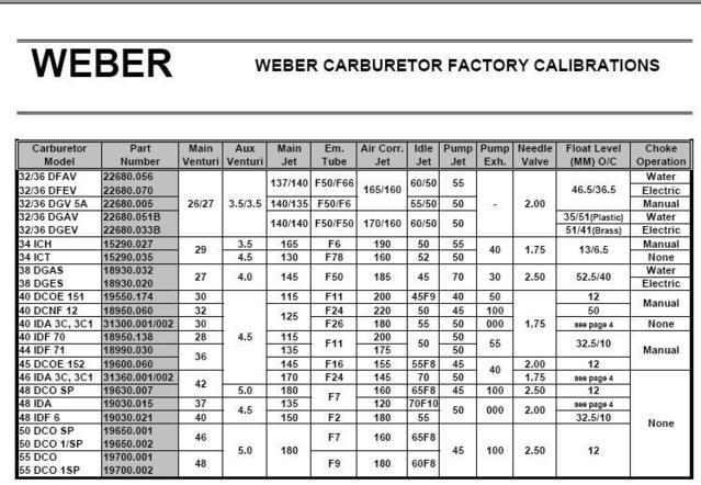 Image Result For Weber Carburetor Jetting Chart