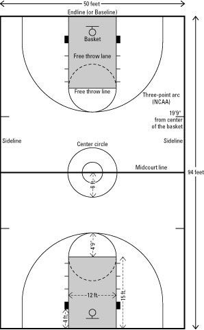 The Lines and Dimensions of a Basketball Court : 50 ft x ...