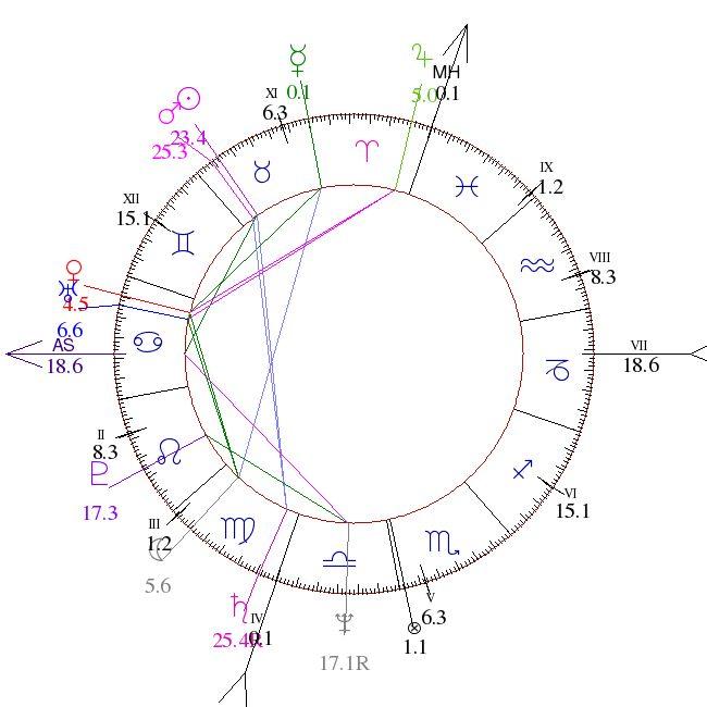 ΑΝΝΥ Γενέθλιο Ωροσκόπιο + Γενέθλιος Aστρολογικός Χάρτης = Astrofree.com