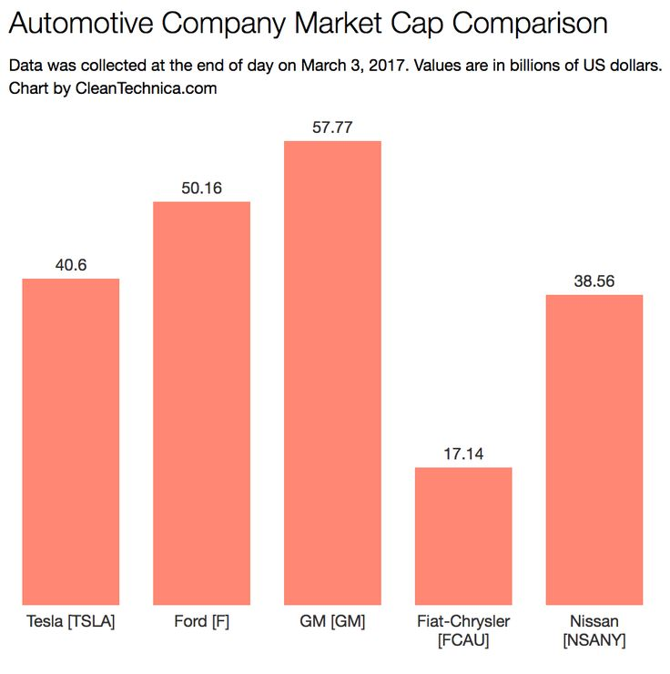 Over the last half year or so, Tesla's market value has risen substantially, surpassing that of Nissan Motor Company at points (including right now) and putting it within a hand's reach of the two top American auto firms — GM and Ford. https://cleantechnica.com/2017/03/03/teslas-market-value-now-near-ford-gm-passes-nissan/