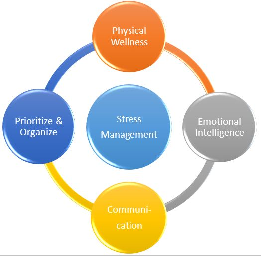 Best Stress Management Images On   Mental Health