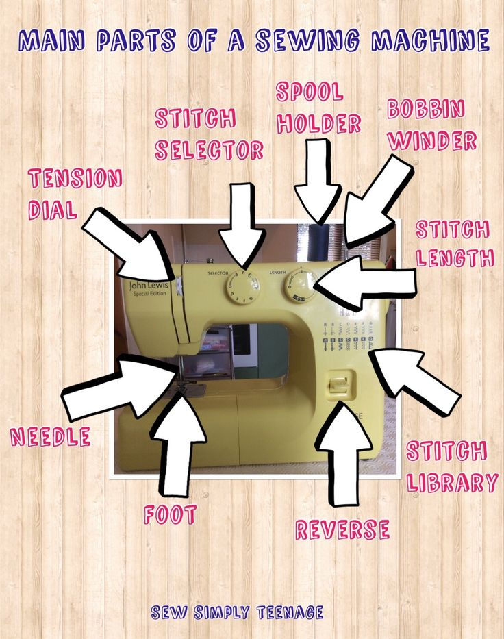 A quick diagram just to show you the main parts of a sewing machine.