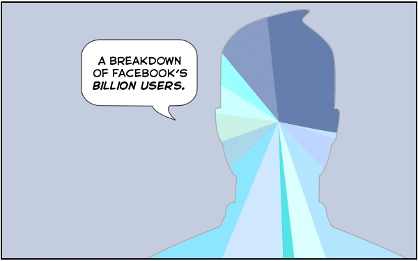 Does Facebook really have a billion active users? Nitrozac and Snaggy at The Joy of Tech have their doubts, illustrated in this week's Sunday Comic.