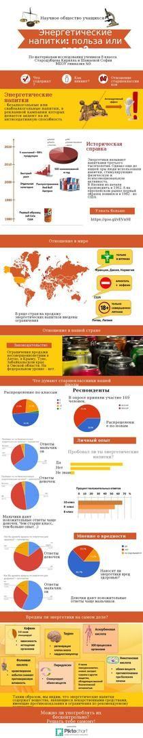 Энергетические напитки: польза или вред? | Piktochart Infographic Editor