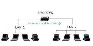 Computer Network Devices - Hub, Switch, Router, Bridges, Network Card, Modems and Gateway Networking Devices