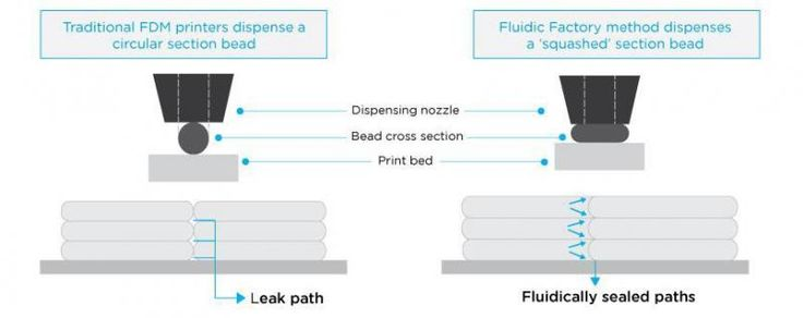 3D Printing for Rapid Prototyping of Microfluidic Chips