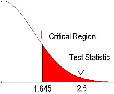 Follow This Example of a Hypothesis Test: Here the test statistic falls within the critical region.