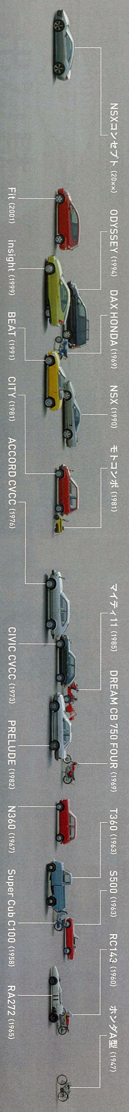 The history of Honda