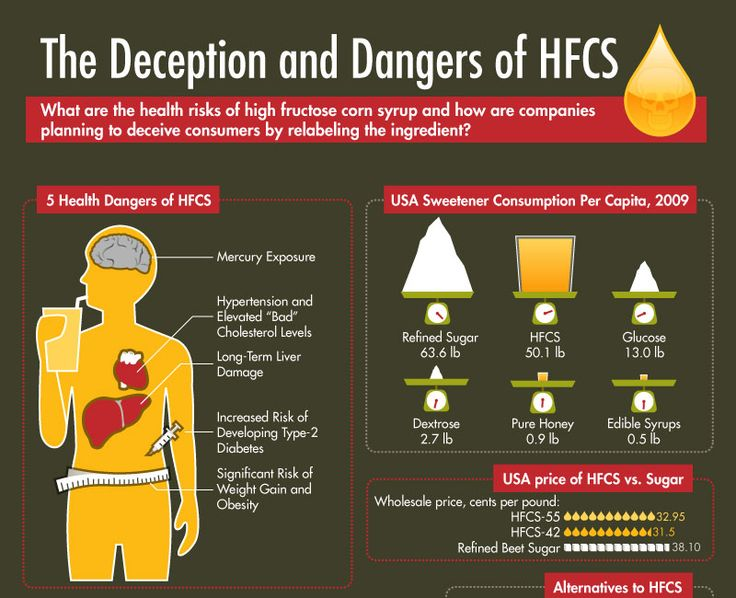 the dangers of high fructose corn syrup infographic