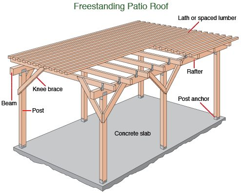 Lots of plans instructions for free standing patio covers for How to build a covered patio