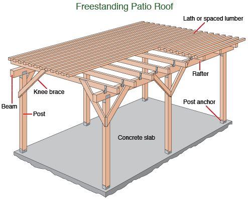 Patio Cover Plans Designs