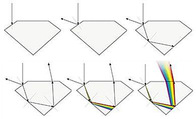 Carat Color Clearity e Cut : le 4 C per valutare un diamante