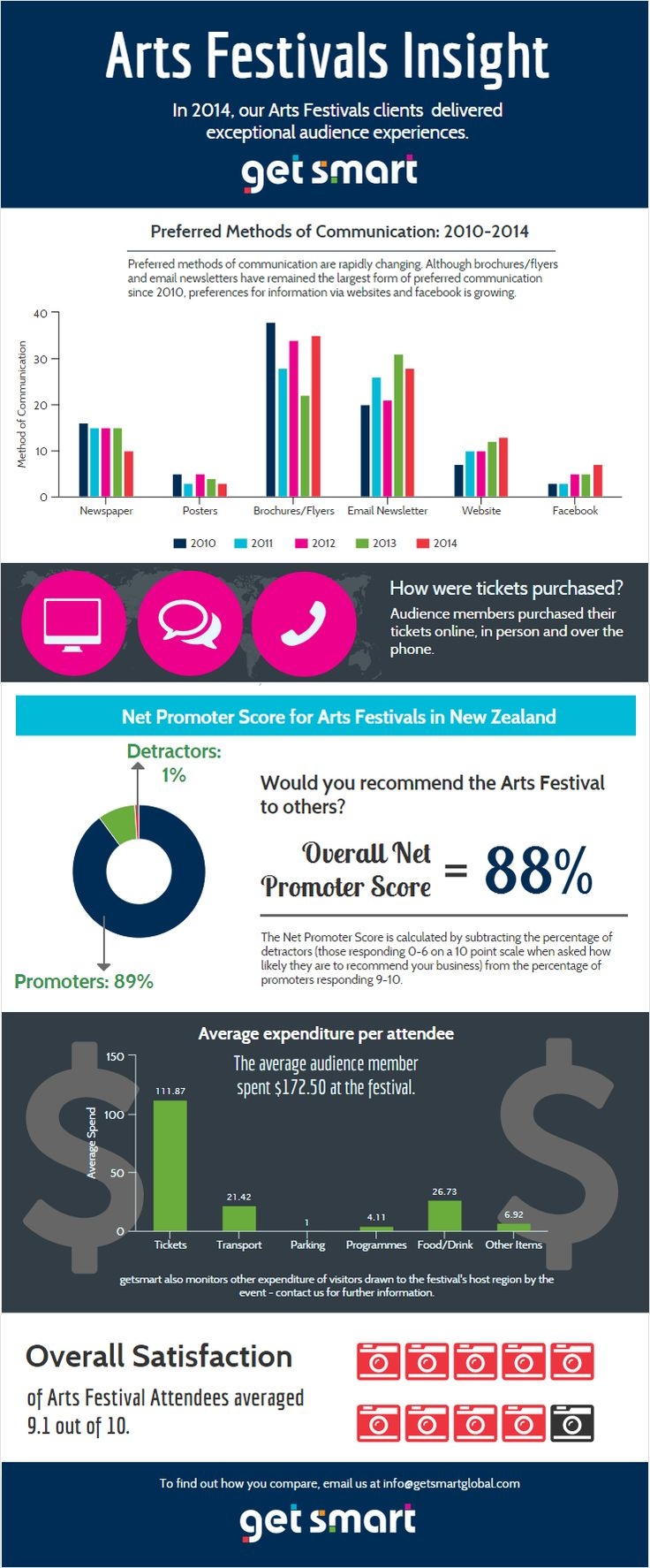 In 2014, our Arts Festivals clients delivered exceptional audience experiences. Check out the results of the getsmart benchmark
